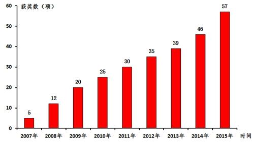 近年来新疆地震监测预报工作创佳绩
